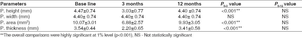 Table 2: Clinical measurements of the donor papilla at baseline, three and 12 months (mean±SD)