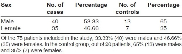 Table 3 :Gender distribution of patients and controls