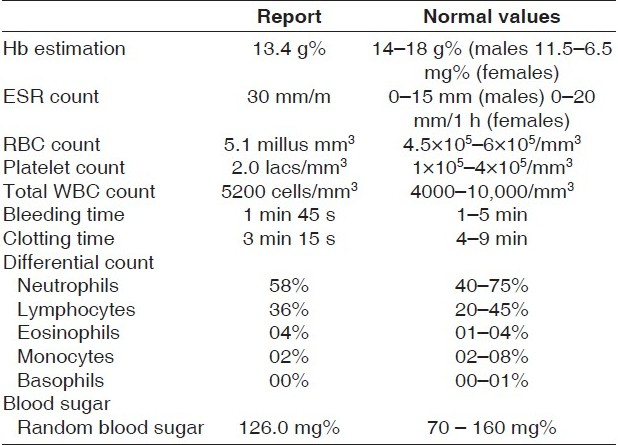 Table 1 :Complete hemogram