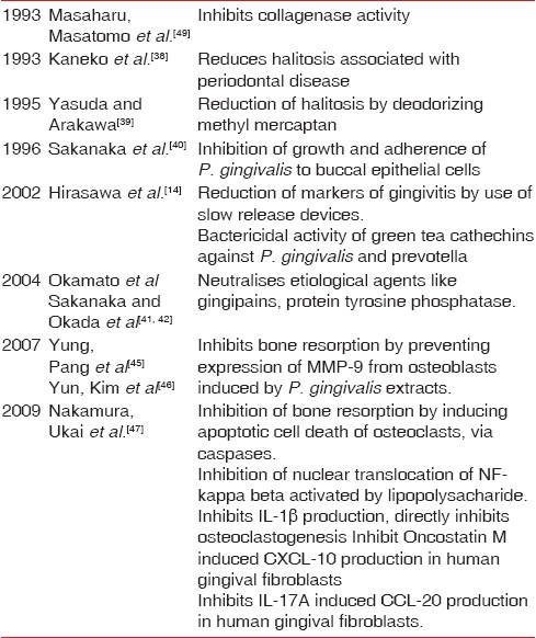Table 3: Studies on effects of green tea on periodontal health
