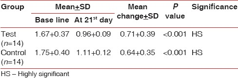 Table 3: Mean±SD in Gingival index from baseline to different intervals of control and test group