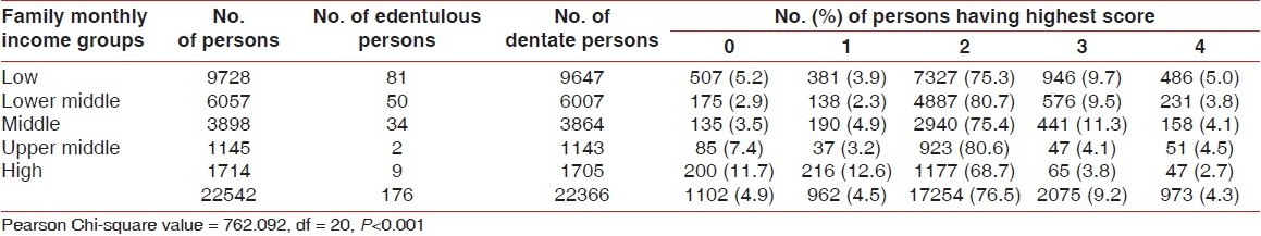 Table 4: Prevalence of the highest CPITN score for each family monthly income group