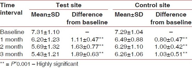 Table 4: Mean values of clinical attachment level at baseline, 1 month, 2 months, and 3 months postoperatively