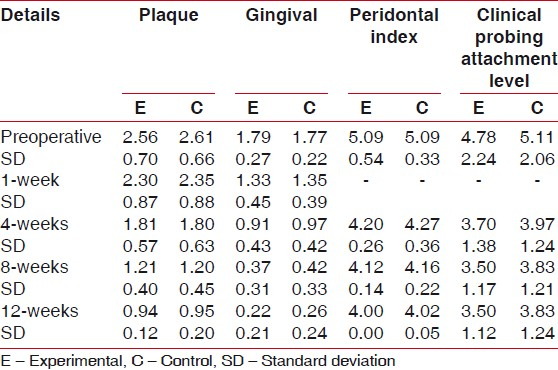 Table 1: Average plaque, gingival, periodontal index and clinical probing attachment level (mm)