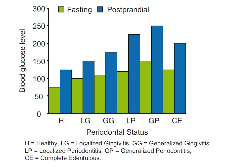 Figure 4: Mean blood glucose level (mg%) and periodontal status