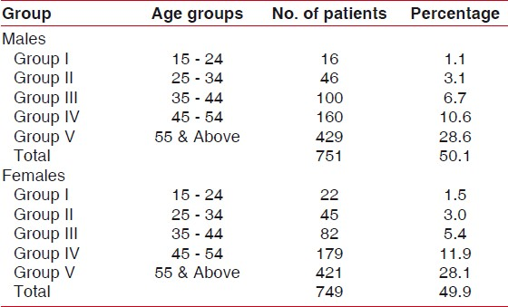 Table 1: Distribution of patients according to age and sex