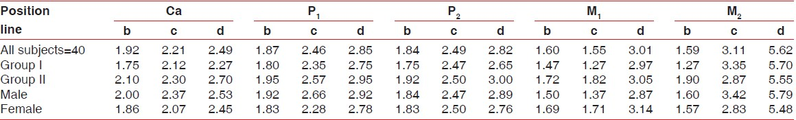 Table 2: Mean thickness of palatal masticatory mucosa in millimeters by age group and gender at 15 individual points