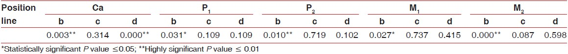 Table 3: Wilcoxon test for age group difference <i>P</i> value