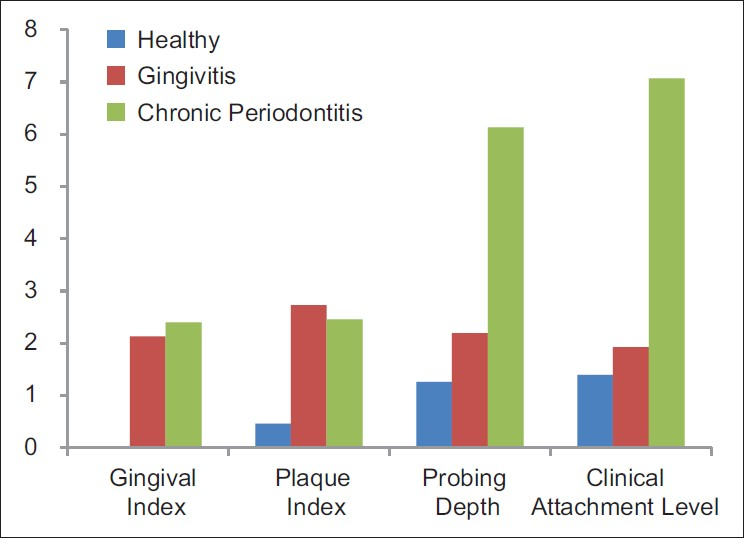 Figure 3: Comparison of various clinical parameters in the three groups