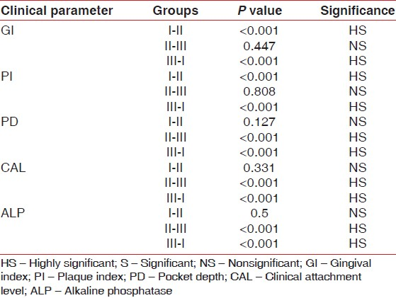 Table 2: Comparison of the various clinical parameters and ALP levels between the three groups