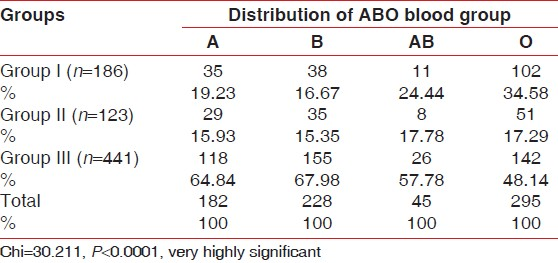 Table 2: Percentage and frequency distribution of ABO blood group in Groups I-III