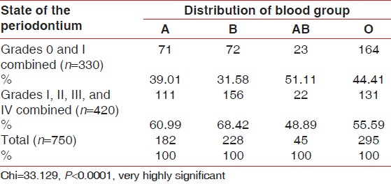 Table 5: Percentage and frequency distribution of ABO blood group with mild (Grade 0 and Grade I) and moderate to severe periodontal involvement (Grades II, III, and IV combined)