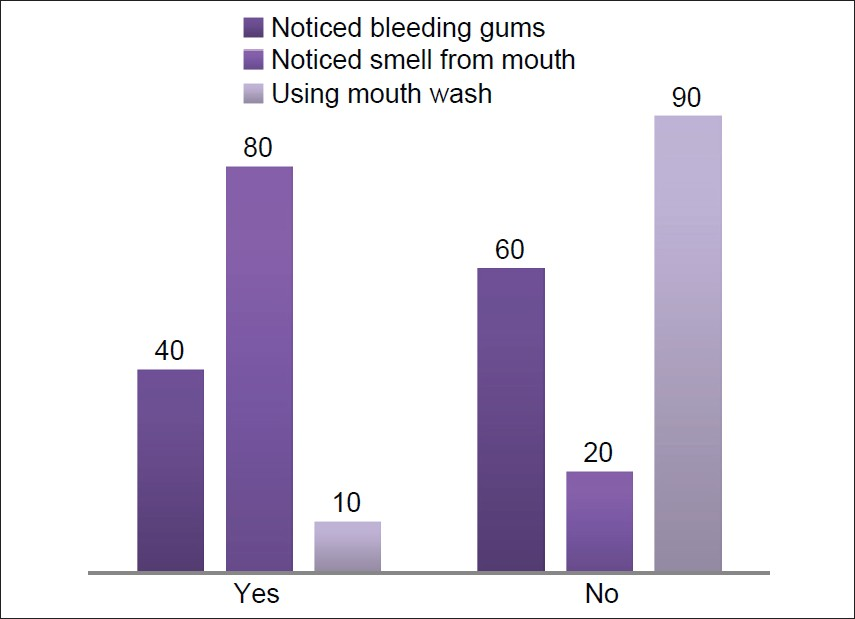 Figure 6: Percentage of people noticed bleeding from gums and smell from mouth