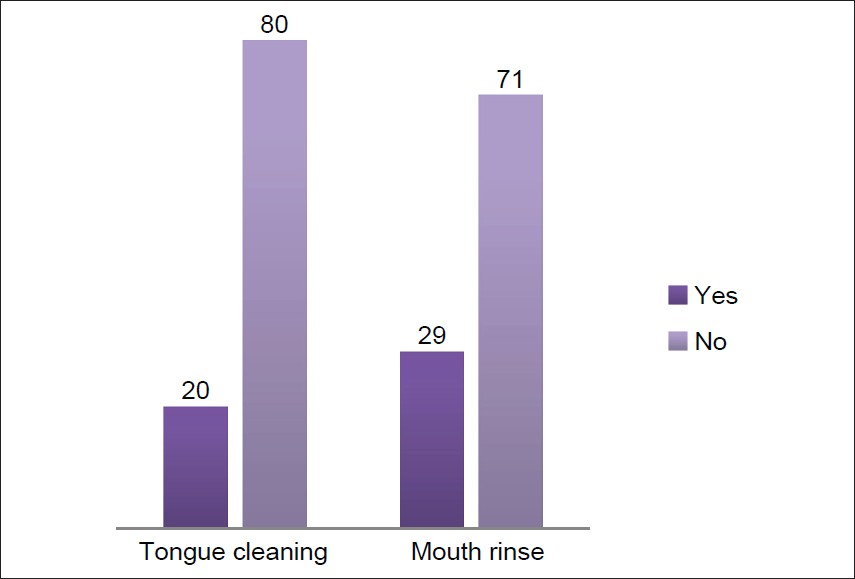 Figure 8: Percentage of people cleaning their tongue and using mouth wash
