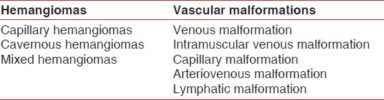 Table 2: Types of hemangiomas and vascular malformations