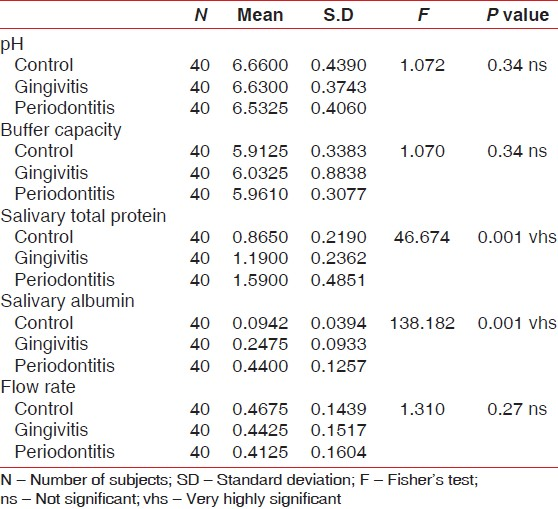 Table 2: Estimating the significance of the parameters in the study