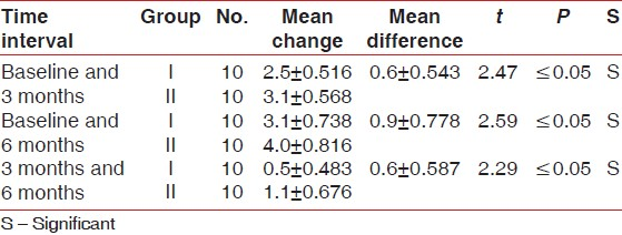 Table 1: Comparison of mean probing pocket depth reduction (in millimeters) between Group I and II at different time intervals
