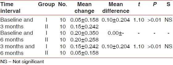 Table 4: Comparison of mean change in plaque index score between Group I and II at different time intervals