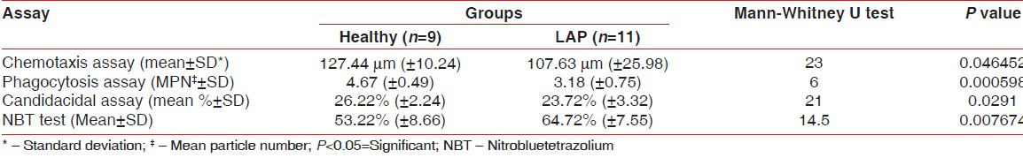 Table 2: Observation and results of neutrophil function test in LAP patients as compared with healthy individuals in an Indian population