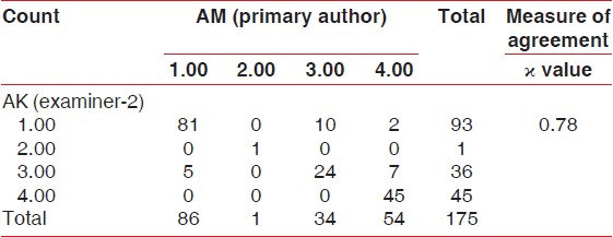Table 5: Crosstab and corresponding ϰ-values inter-operator for clinical examiner-2 and primary
