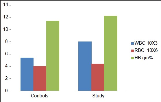 Figure 1: Mean numbers of total WBCs, RBCs and HB% for control and study groups
