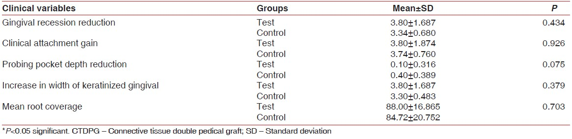 Table 2: Comparison of clinical parameters between the test (CTDPG) and control groups at 6 months follow-up (mm)