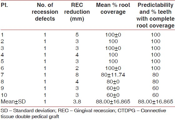 Table 3: Recession data and individual 6 months root coverage results in CTDPG group
