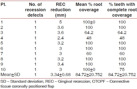 Table 4: Recession data and individual 6 months root coverage results in CTCPF group