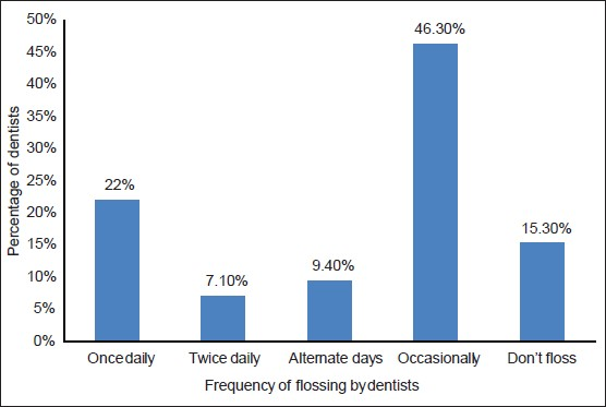 Figure 2: Flossing behavior among dentists