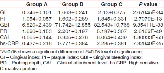 Table 1: Mean values of GI, PI, GBI, PD, CAL and hs‑CRP level of Group A, B and C