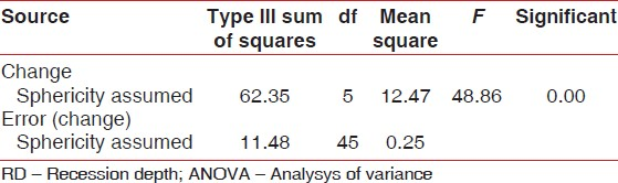 Table 6: Results of repeated measure ANOVA for RD for experimental group