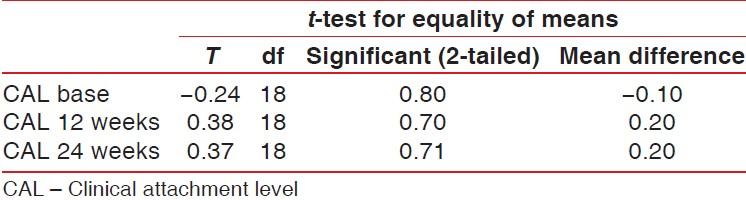 Table 3: Student's <i>t</i>‑test showing the CAL difference between control and experimental groups