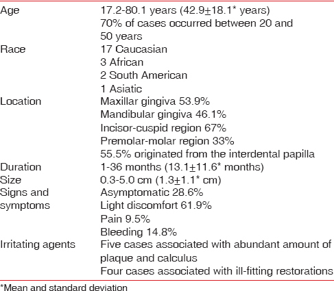 Table 1: Demographic and clinical features of patients affected by peripheal ossifying fibroma