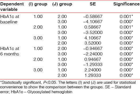 Table 3: Tukey's multiple <i>post-hoc</i> test for comparison of the three groups against each other with respect to HbA1c