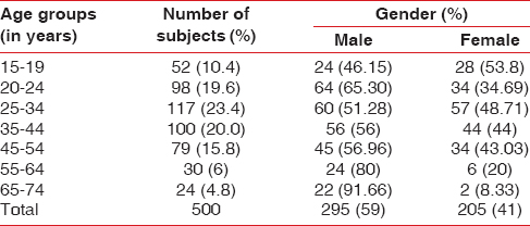 Table 1: Age- and gender-wise distribution of subjects