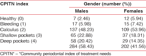 Table 3: Gender-wise distribution of subjects according to the highest code of CPITN* index