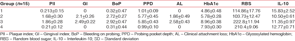 Table 1: Mean and SD values of the PlI, GI, BoP, PPD, AL, HbA1c, RBS and IL - 10 in the four groups
