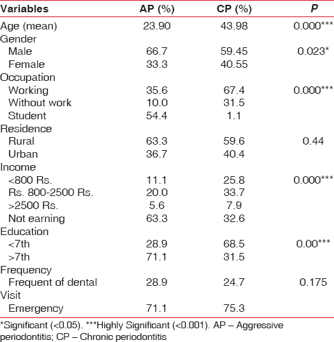 Table 1: Sociodemographic characteristics of the study population and frequency of dental visits