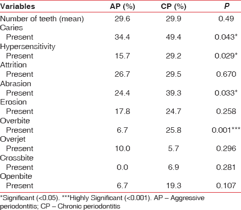 Table 5: Hard tissue evaluation of population under study