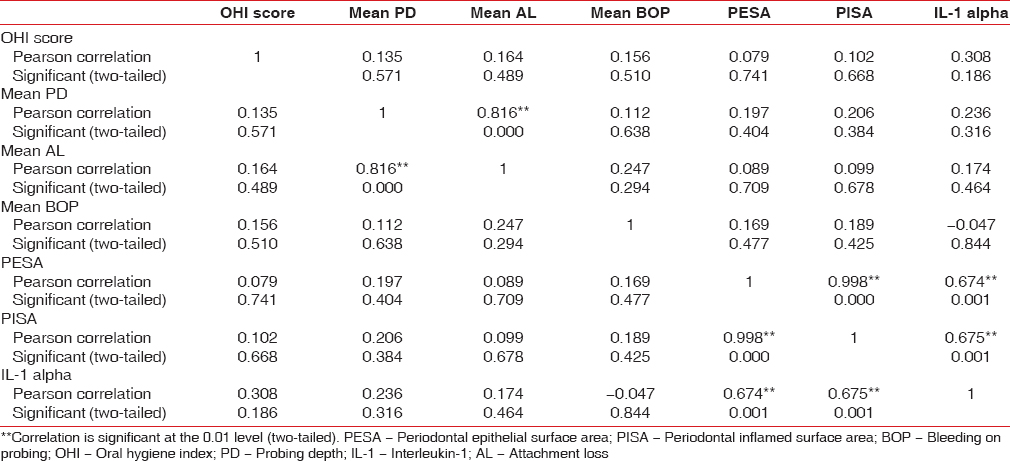 Table 4: Correlation between PISA and IL-1 alpha in Group II (chronic periodontitis group)
