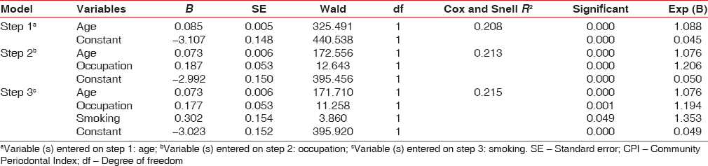 Table 3: Forward stepwise regression analysis, using CPI scores ≤2 and ≥3 as dependent variables