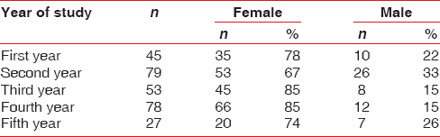 Table 2: Distribution of students by academic year and gender