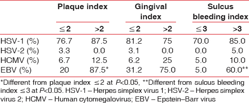 Table 4: Correlation of clinical parameters to herpesvirus detection at baseline in gingivitis group