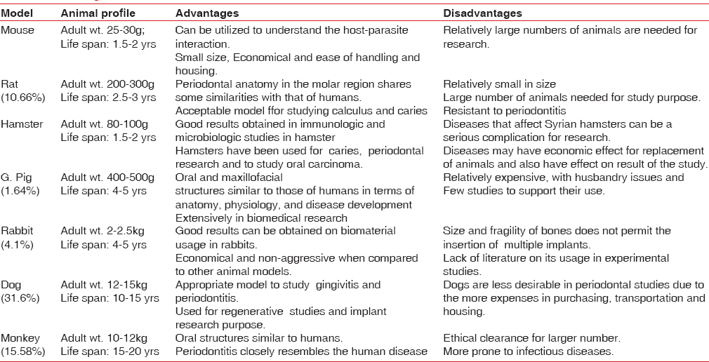 Ethical guidelines, animal profile, various animal models used in
