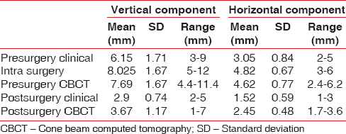 Table 1: Vertical and horizontal component measurements of pre- and post-surgery clinical, intra-surgery and pre- and post-surgery cone beam computed tomography
