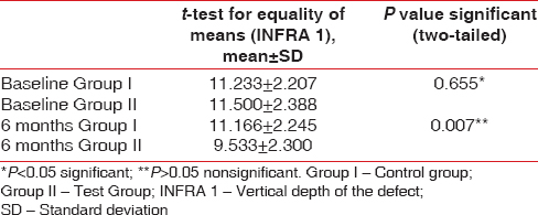Table 4: Comparison of radiographic infrabony defect fill (INFRA 1) between groups at baseline and 6 months
