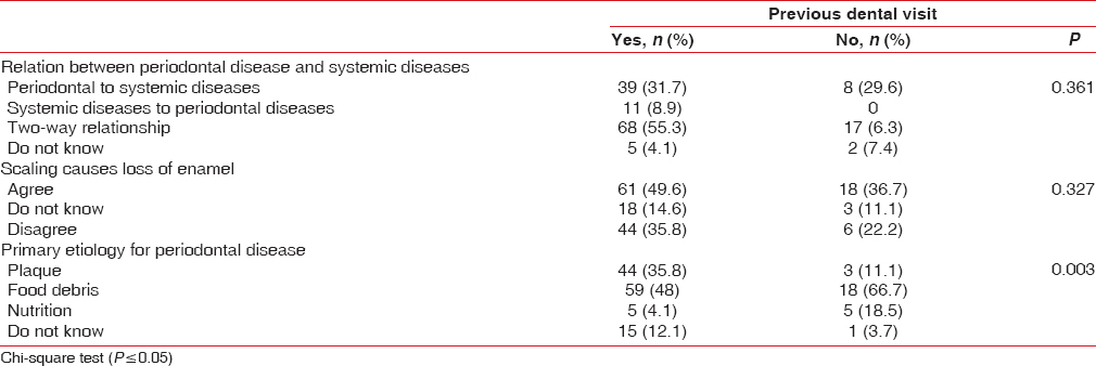 Table 3: Distribution of responses to various knowledge questions based on previous dental visit