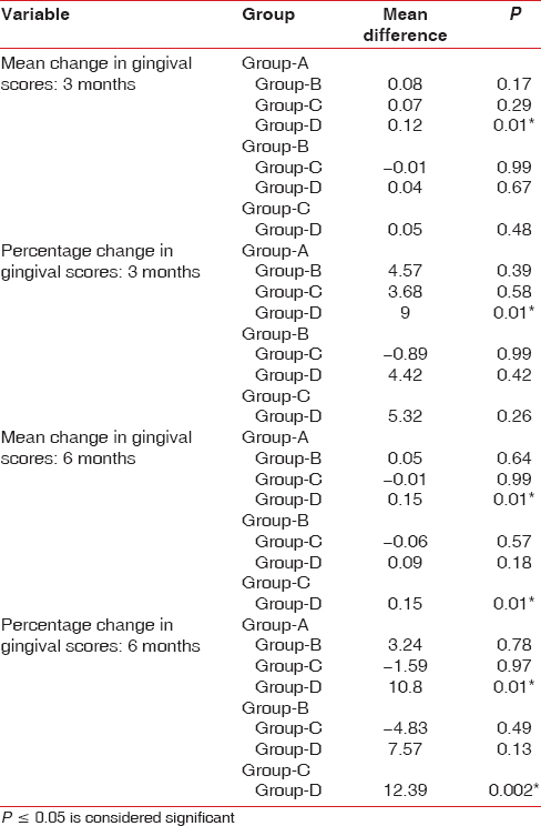 Table 6: Mean gingival scores comparisons between groups using <i>post hoc</i> analysis