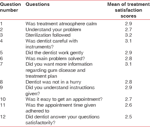 Influence of various factors on patient compliance after periodontal