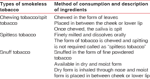 Tobacco pouch keratosis in a young individual: A brief